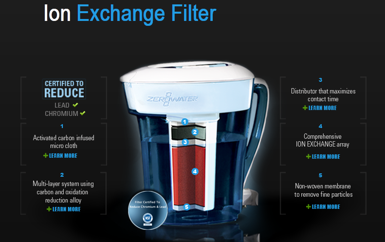 zerowater pitcher review the denver housewife. Black Bedroom Furniture Sets. Home Design Ideas